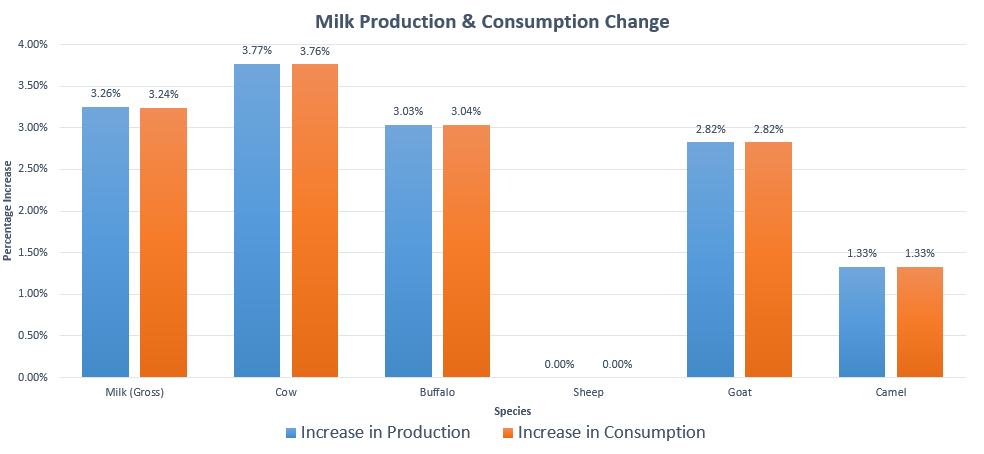 Milk Production In Pakistan 2013
