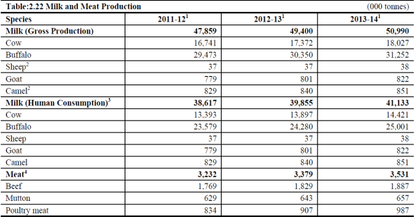 Milk Production in 2013-2014