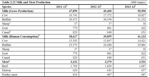 Milk Production in 2013-2014
